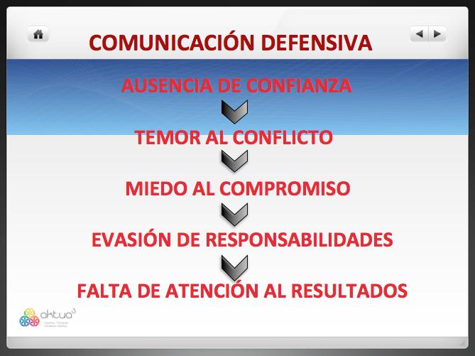 Comunicación defensiva.